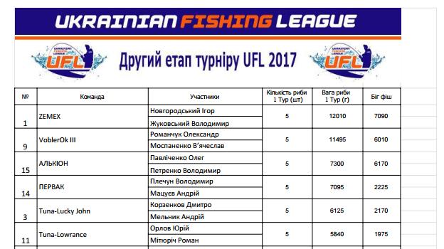 Результаты Второго этапа UFL 2017